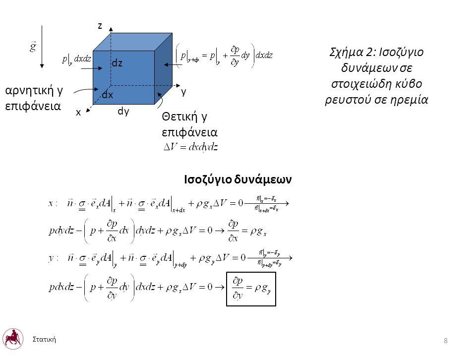 Η εξίσωση κίνησης ως προς τον άξονα περιστροφής σε κυλινδρικές συντεταγμένες, με αρχή του συστήματος συντεταγμένων την τομή του άξονα περιστροφής με την ελεύθερη επιφάνεια του υγρού Για τον υπολογισμό των ισοϋψών της πίεσης θέτουμε στην παραπάνω σχέση P=P c Για τον ακριβή υπολογισμό της θέσης της διεπιφάνειας κάνουμε χρήση της διατήρησης της μάζας που περιέχεται στον περιστρεφόμενο κύλινδρο ή του όγκου για ασυμπίεστο υγρό Στατική 69