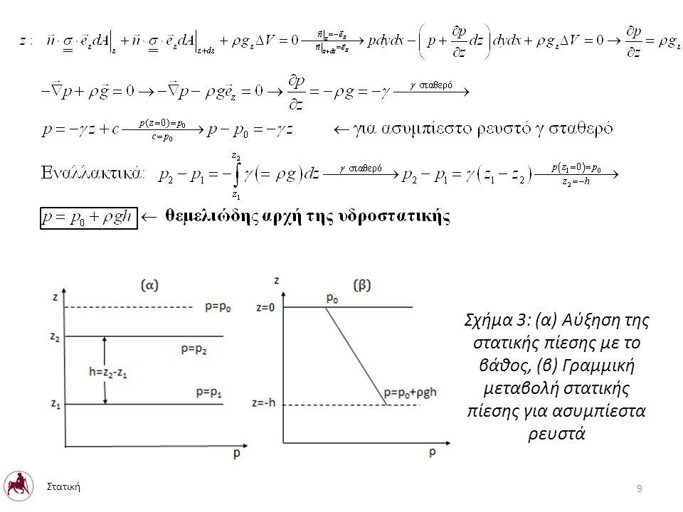 Αρχή του Pascal - Η πίεση σε συνεχώς κατανεμημένο ρευστό που ηρεμεί μεταβάλλεται μόνο με το βάθος του ρευστού και είναι ανεξάρτητη από το σχήμα - Είναι ίδια σε ένα σημείο ανεξαρτήτως διεύθυνσης (ισοτροπία) – Είναι ίδια σε ένα οριζόντιο επίπεδο Η ελεύθερη επιφάνεια υγρού σε στατική ισορροπία είναι οριζόντια διαφορετικά η βαρύτητα θα είχε εφαπτομενική συνιστώσα η οποία θα μετακινούσε το ρευστό Σχήμα 4: Στατική κατανομή πίεσης ανεξαρτήτως σχήματος 10 Στατική