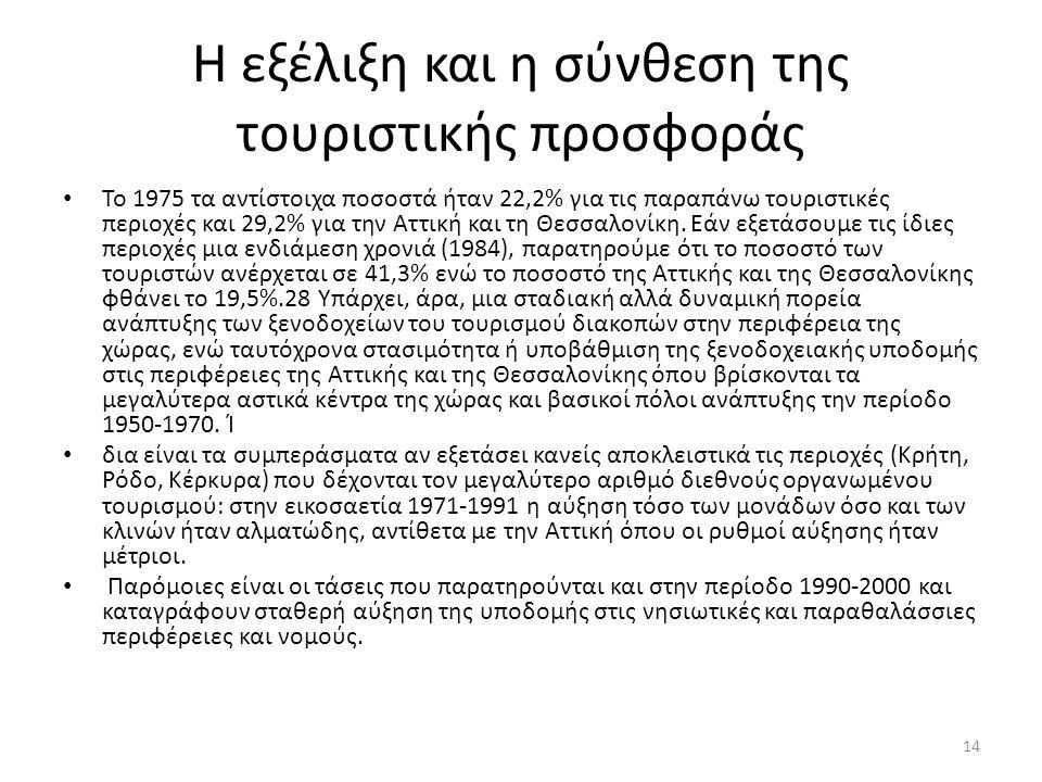Η εξέλιξη και η σύνθεση της τουριστικής προσφοράς Το 1975 τα αντίστοιχα ποσοστά ήταν 22,2% για τις παραπάνω τουριστικές περιοχές και 29,2% για την Αττική και τη Θεσσαλονίκη.