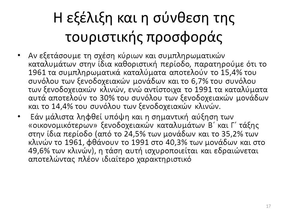 Η εξέλιξη και η σύνθεση της τουριστικής προσφοράς Αν εξετάσουμε τη σχέση κύριων και συμπληρωματικών καταλυμάτων στην ίδια καθοριστική περίοδο, παρατηρούμε ότι το 1961 τα συμπληρωματικά καταλύματα αποτελούν το 15,4% του συνόλου των ξενοδοχειακών μονάδων και το 6,7% του συνόλου των ξενοδοχειακών κλινών, ενώ αντίστοιχα το 1991 τα καταλύματα αυτά αποτελούν το 30% του συνόλου των ξενοδοχειακών μονάδων και το 14,4% του συνόλου των ξενοδοχειακών κλινών.
