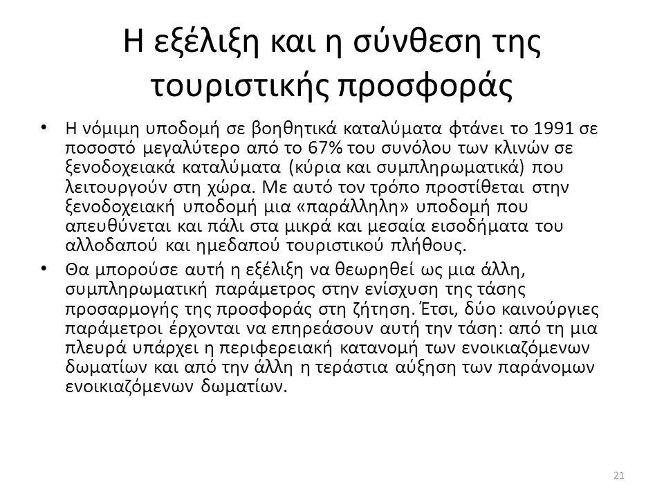 Η εξέλιξη και η σύνθεση της τουριστικής προσφοράς Η νόμιμη υποδομή σε βοηθητικά καταλύματα φτάνει το 1991 σε ποσοστό μεγαλύτερο από το 67% του συνόλου