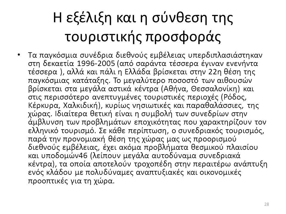 Η εξέλιξη και η σύνθεση της τουριστικής προσφοράς Τα παγκόσμια συνέδρια διεθνούς εμβέλειας υπερδιπλασιάστηκαν στη δεκαετία 1996-2005 (από σαράντα τέσσερα έγιναν ενενήντα τέσσερα ), αλλά και πάλι η Ελλάδα βρίσκεται στην 22η θέση της παγκόσμιας κατάταξης.