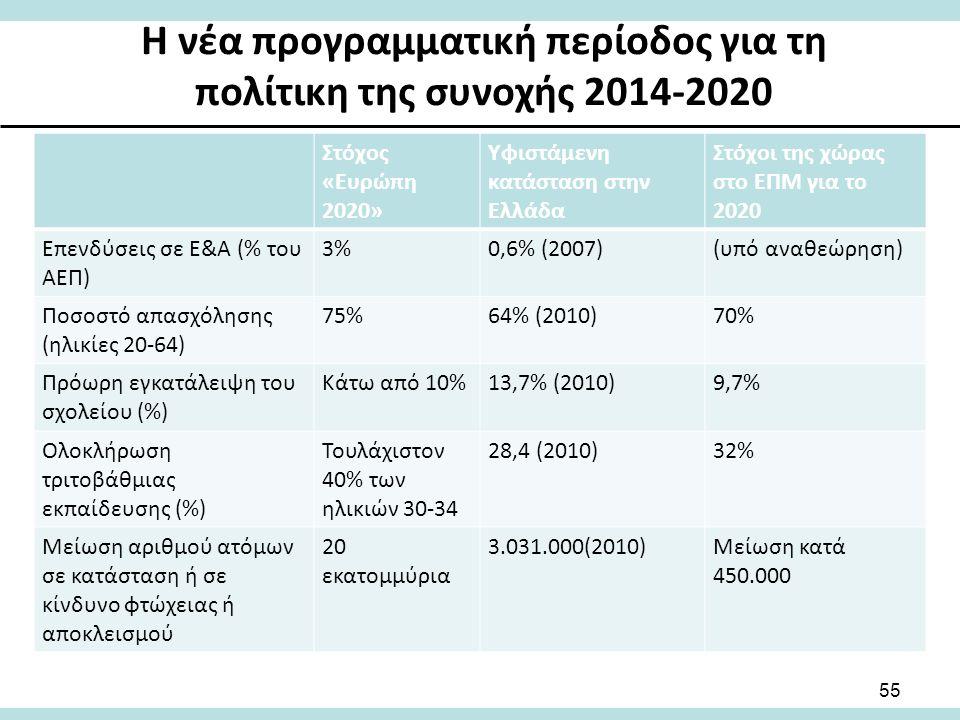 Η νέα προγραμματική περίοδος για τη πολίτικη της συνοχής 2014-2020 Στόχος «Ευρώπη 2020» Υφιστάμενη κατάσταση στην Ελλάδα Στόχοι της χώρας στο ΕΠΜ για το 2020 Επενδύσεις σε Ε&Α (% του ΑΕΠ) 3%0,6% (2007)(υπό αναθεώρηση) Ποσοστό απασχόλησης (ηλικίες 20-64) 75%64% (2010)70% Πρόωρη εγκατάλειψη του σχολείου (%) Κάτω από 10%13,7% (2010)9,7% Ολοκλήρωση τριτοβάθμιας εκπαίδευσης (%) Τουλάχιστον 40% των ηλικιών 30-34 28,4 (2010)32% Μείωση αριθμού ατόμων σε κατάσταση ή σε κίνδυνο φτώχειας ή αποκλεισμού 20 εκατομμύρια 3.031.000(2010)Μείωση κατά 450.000 55
