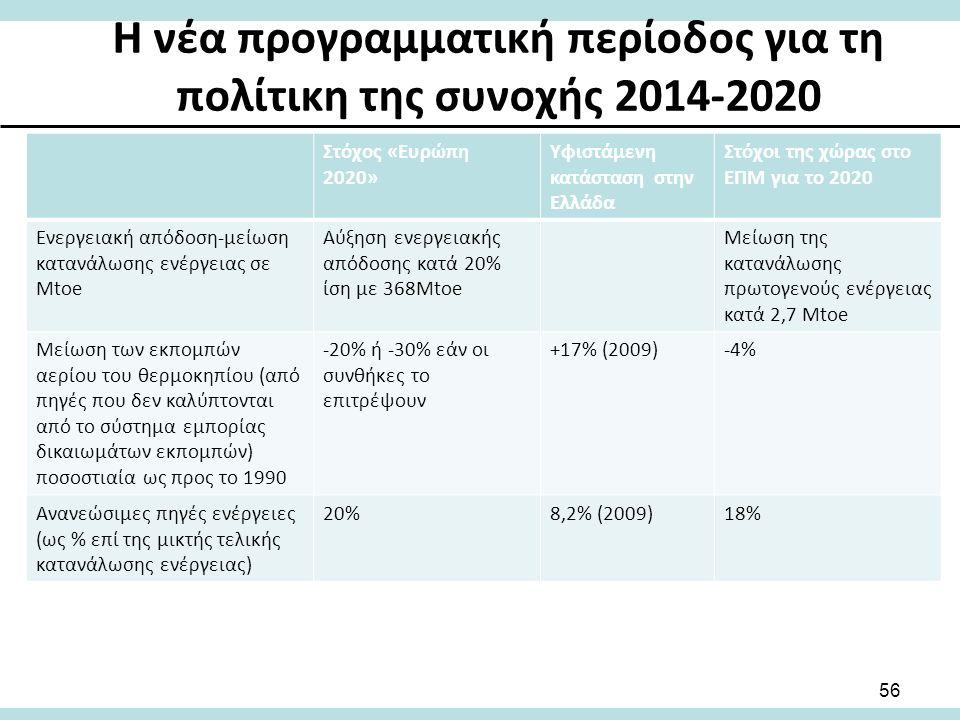 Στόχος «Ευρώπη 2020» Υφιστάμενη κατάσταση στην Ελλάδα Στόχοι της χώρας στο ΕΠΜ για το 2020 Ενεργειακή απόδοση-μείωση κατανάλωσης ενέργειας σε Mtoe Αύξηση ενεργειακής απόδοσης κατά 20% ίση με 368Mtoe Μείωση της κατανάλωσης πρωτογενούς ενέργειας κατά 2,7 Mtoe Μείωση των εκπομπών αερίου του θερμοκηπίου (από πηγές που δεν καλύπτονται από το σύστημα εμπορίας δικαιωμάτων εκπομπών) ποσοστιαία ως προς το 1990 -20% ή -30% εάν οι συνθήκες το επιτρέψουν +17% (2009)-4% Ανανεώσιμες πηγές ενέργειες (ως % επί της μικτής τελικής κατανάλωσης ενέργειας) 20%8,2% (2009)18% 56 Η νέα προγραμματική περίοδος για τη πολίτικη της συνοχής 2014-2020