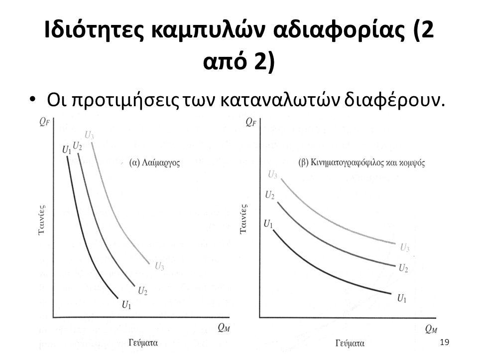 Ιδιότητες καμπυλών αδιαφορίας (2 από 2) Οι προτιμήσεις των καταναλωτών διαφέρουν. 19