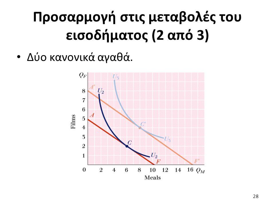 Προσαρμογή στις μεταβολές του εισοδήματος (2 από 3) Δύο κανονικά αγαθά. 28
