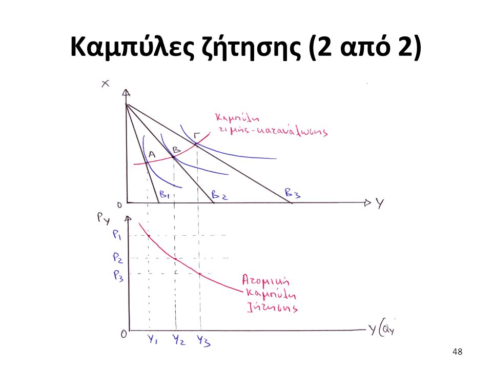 Καμπύλες ζήτησης (2 από 2) 48