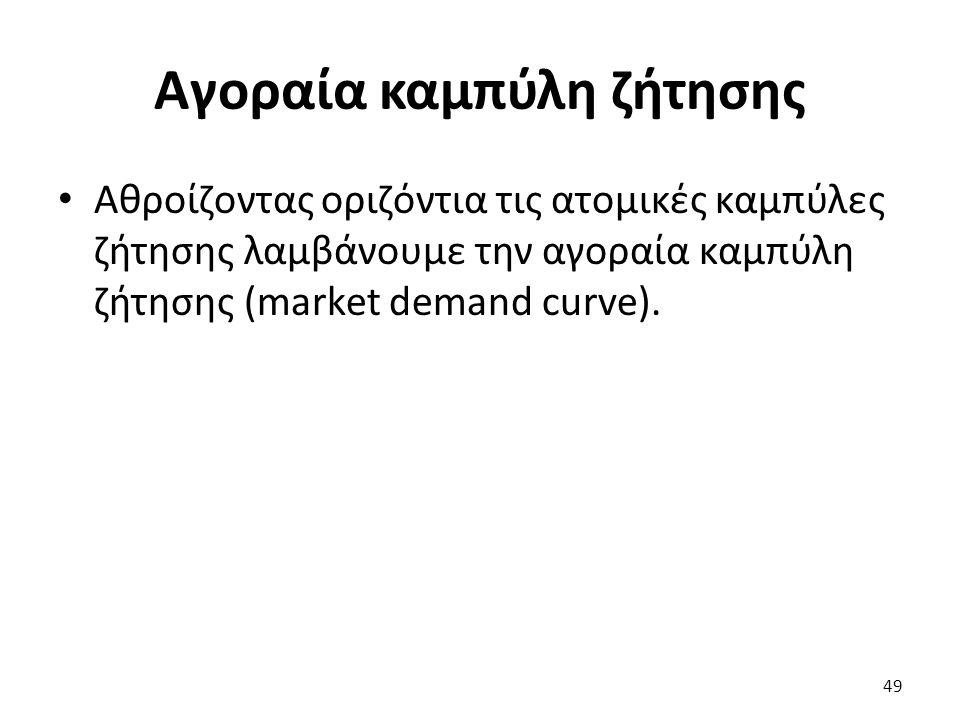 Αγοραία καμπύλη ζήτησης 49 Αθροίζοντας οριζόντια τις ατομικές καμπύλες ζήτησης λαμβάνουμε την αγοραία καμπύλη ζήτησης (market demand curve).