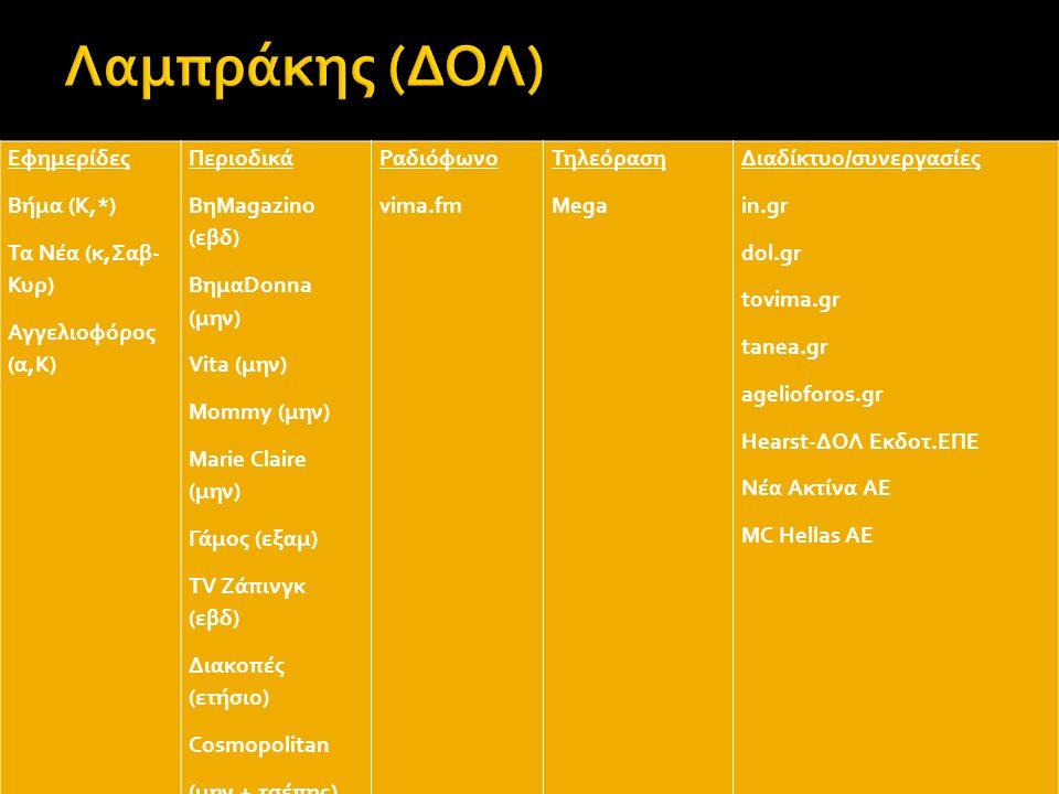Εφημερίδες Εθνος (α,Κ) Ημερησία (ο) Αγγελιοφόρος (α,Κ) Goal News (α,ε) Περιοδικά Ραδιόφωνο sentra.fm Τηλεόραση Mega Διαδίκτυο ageliofors.gr contra.gr e-go.gr Εφημερίδες - Περιοδικά - Ραδιόφωνο - Τηλεόραση Mega Star Διαδίκτυο/άλλες εταιρείες Audiovisual Εφημερίδες Ελευθεροτυπία- (α,Κ) Περιοδικά Εψιλον(εβδ) Ραδιόφωνο - Τηλεόραση - Διαδίκτυο enet.gr