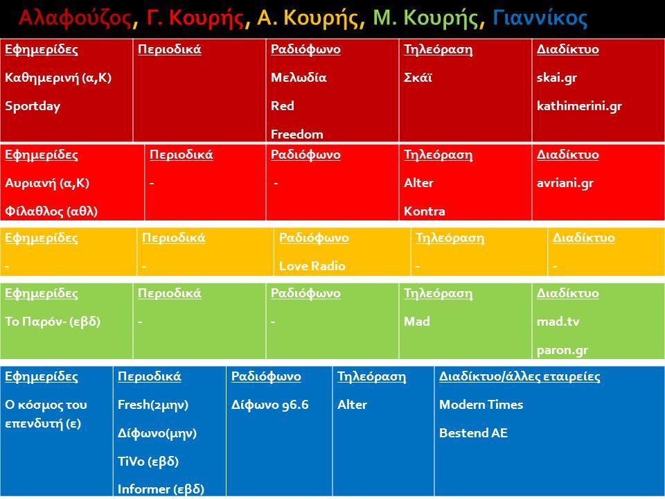 Εφημερίδες Καθημερινή (α,Κ) Sportday ΠεριοδικάΡαδιόφωνο Μελωδία Red Freedom Τηλεόραση Σκάϊ Διαδίκτυο skai.gr kathimerini.gr Εφημερίδες Αυριανή (α,Κ) Φίλαθλος (αθλ) Περιοδικά - Ραδιόφωνο - Τηλεόραση Alter Kontra Διαδίκτυο avriani.gr Εφημερίδες - Περιοδικά - Ραδιόφωνο Love Radio Τηλεόραση - Διαδίκτυο - Εφημερίδες Το Παρόν- (εβδ) Περιοδικά - Ραδιόφωνο - Τηλεόραση Mad Διαδίκτυο mad.tv paron.gr Εφημερίδες Ο κόσμος του επενδυτή (ε) Περιοδικά Fresh(2μην) Δίφωνο(μην) TiVo (εβδ) Informer (εβδ) Ραδιόφωνο Δίφωνο 96.6 Τηλεόραση Alter Διαδίκτυο/άλλες εταιρείες Modern Times Bestend AE