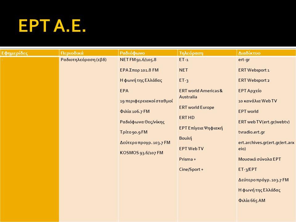 ΕφημερίδεςΠεριοδικάΡαδιόφωνοΤηλεόρασηΔιαδίκτυο -Ραδιοτηλεόραση (εβδ)NET FM 91.6/105.8 ΕΡΑ Σπορ 101.8 FM Η φωνή της Ελλάδας ΕΡΑ 19 περιφερειακοί σταθμοί Φιλία 106.7 FM Ραδιόφωνα Θες/νίκης Τρίτο 90.9 FM Δεύτερο προγρ.