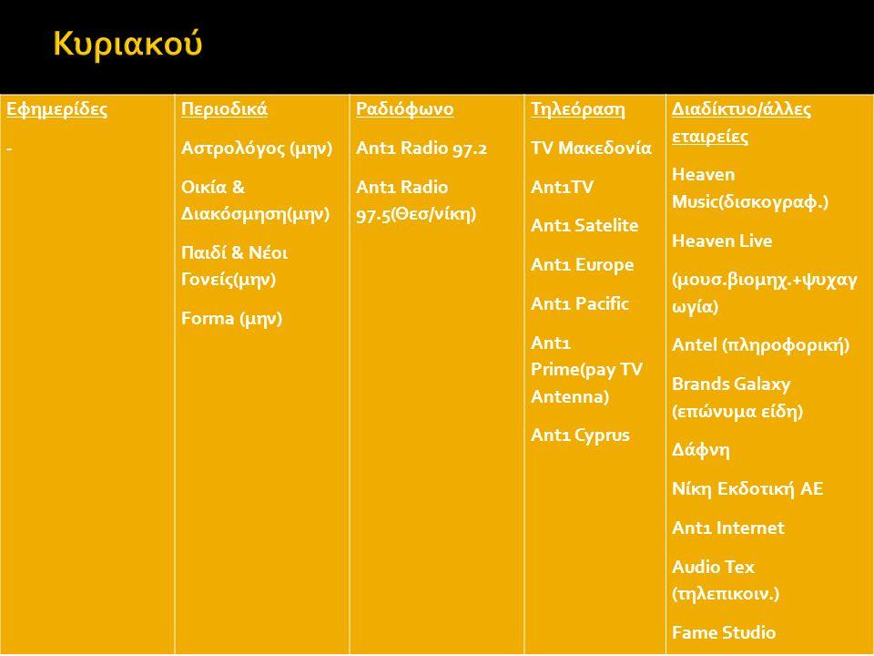 Εφημερίδες - Περιοδικά Αστρολόγος (μην) Οικία & Διακόσμηση(μην) Παιδί & Νέοι Γονείς(μην) Forma (μην) Ραδιόφωνο Ant1 Radio 97.2 Ant1 Radio 97.5(Θεσ/νίκη) Τηλεόραση TV Mακεδονία Ant1TV Ant1 Satelite Ant1 Europe Ant1 Pacific Ant1 Prime(pay TV Antenna) Ant1 Cyprus Διαδίκτυο/άλλες εταιρείες Heaven Music(δισκογραφ.) Heaven Live (μουσ.βιομηχ.+ψυχαγ ωγία) Antel (πληροφορική) Brands Galaxy (επώνυμα είδη) Δάφνη Νίκη Εκδοτική ΑΕ Ant1 Internet Audio Tex (τηλεπικοιν.) Fame Studio