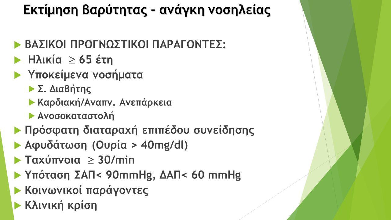 Εκτίμηση βαρύτητας - ανάγκη νοσηλείας  ΒΑΣΙΚΟΙ ΠΡΟΓΝΩΣΤΙΚΟΙ ΠΑΡΑΓΟΝΤΕΣ:  Ηλικία  65 έτη  Υποκείμενα νοσήματα  Σ.