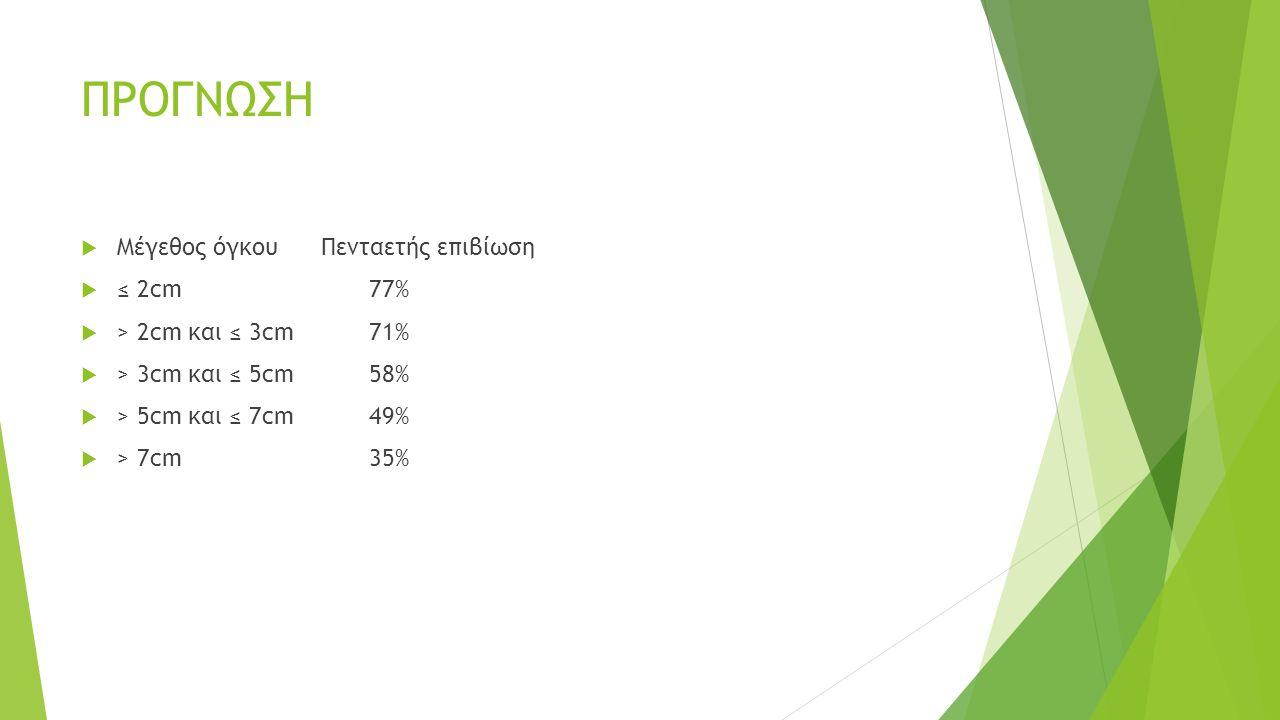 ΠΡΟΓΝΩΣΗ  Μέγεθος όγκουΠενταετής επιβίωση  ≤ 2cm77%  > 2cm και ≤ 3cm71%  > 3cm και ≤ 5cm58%  > 5cm και ≤ 7cm49%  > 7cm35%