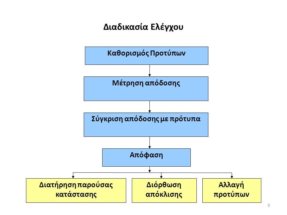 Διαδικασία Ελέγχου Καθορισμός Προτύπων Μέτρηση απόδοσης Απόφαση Σύγκριση απόδοσης με πρότυπα Διατήρηση παρούσας κατάστασης Αλλαγή προτύπων Διόρθωση απόκλισης 6