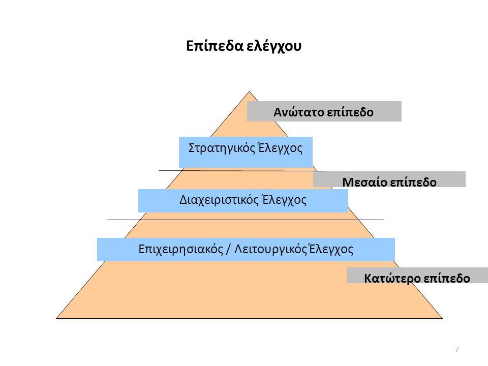 Επίπεδα ελέγχου Στρατηγικός Έλεγχος Διαχειριστικός Έλεγχος Επιχειρησιακός / Λειτουργικός Έλεγχος Ανώτατο επίπεδο Μεσαίο επίπεδο Κατώτερο επίπεδο 7