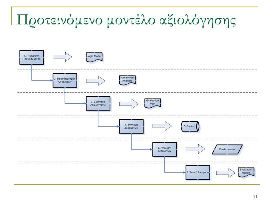 11 Προτεινόμενο μοντέλο αξιολόγησης