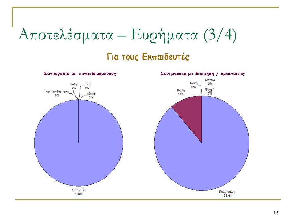 15 Αποτελέσματα – Ευρήματα (3/4) Για τους Εκπαιδευτές Συνεργασία με εκπαιδευόμενουςΣυνεργασία με διοίκηση / οργανωτές