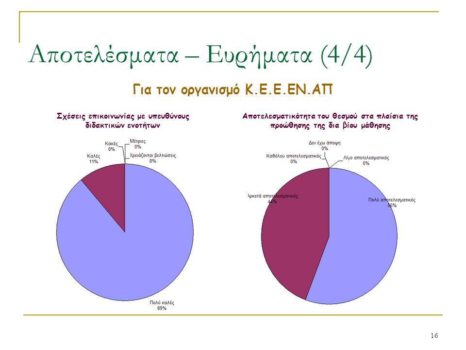 16 Αποτελέσματα – Ευρήματα (4/4) Για τον οργανισμό Κ.Ε.Ε.ΕΝ.ΑΠ Σχέσεις επικοινωνίας με υπευθύνους διδακτικών ενοτήτων Αποτελεσματικότητα του θεσμού στα πλαίσια της προώθησης της δια βίου μάθησης
