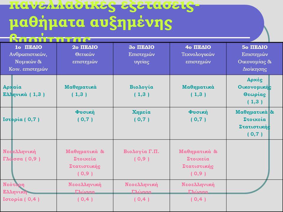 πανελλαδικές εξετάσεις- μαθήματα αυξημένης βαρύτητας 1ο ΠΕΔΙΟ Ανθρωπιστικών, Νομικών & Κοιν.