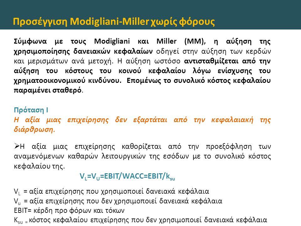 Προσέγγιση Modigliani-Miller χωρίς φόρους Πρόταση II Το κόστος κοινού μετοχικού κεφαλαίου μιας επιχείρησης που χρησιμοποιεί δανειακά κεφάλαια είναι ίσο με το κόστος κοινού μετοχικού κεφαλαίου μιας επιχείρησης που δεν χρησιμοποιεί δανειακά κεφάλαια αλλά ανήκει στην ίδια κατηγορία κινδύνου συν μια ανταμοιβή κινδύνου.