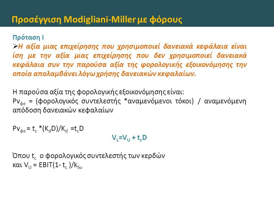 Προσέγγιση Modigliani-Miller με φόρους Πρόταση ΙΙ  Το κόστος κοινού μετοχικού κεφαλαίου μιας επιχείρησης που χρησιμοποιεί δανειακά κεφάλαια είναι ίσο με το κόστος κοινού μετοχικού κεφαλαίου μιας επιχείρησης που δεν χρησιμοποιεί δανειακά κεφάλαια αλλά ανήκει στην ίδια κατηγορία κινδύνου συν μια ανταμοιβή κινδύνου.