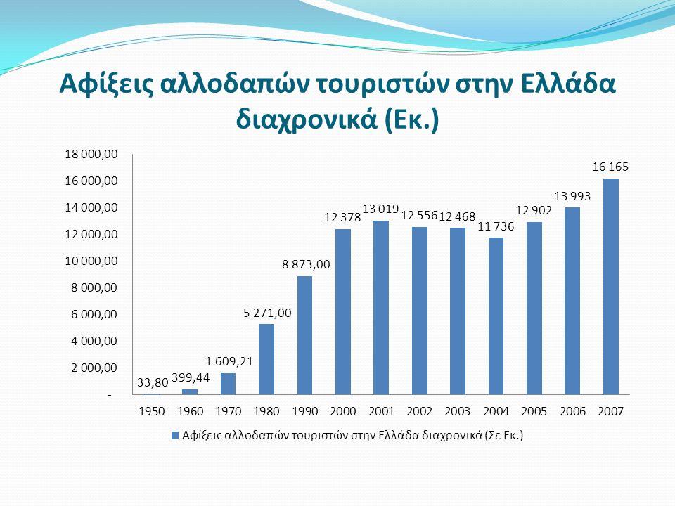 Μερίδιο αγοράς Ελλάδας έναντι των συνολικών αφίξεων αλλοδαπών τουριστών στην Ευρώπη ΈτοςΑφίξεις Ελλάδα Αφίξεις Ευρώπη Μερίδιο Ελλάδας στην Ευρώπη 200012.378.282 385.100.0003,2% 200113.019.202 388.000.0003,4% 200212.556.494 397.000.0003,2% 200312.468.411 399.000.0003.1% 200411.735.556 424.400.0002.8% 200514.388.182 448.900.0003.3% 200615.226.241 461.600.0003.3% 200716.165.265 482.900.0003.3%