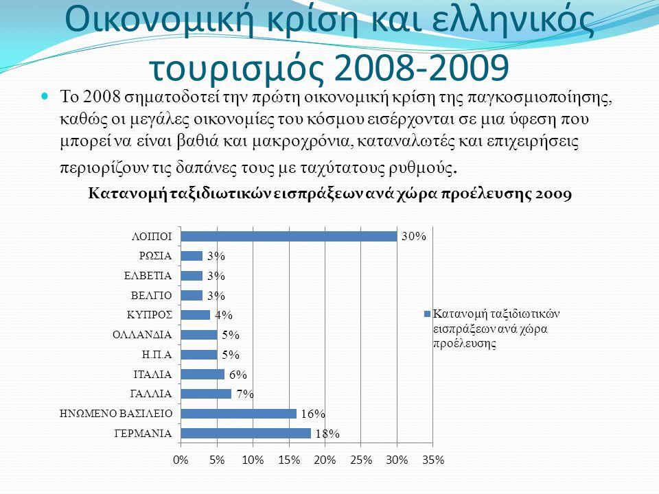 Διεθνείς τουριστικές αφίξεις σε Ελλάδα και ανταγωνιστές ΧώρεςΑφίξεις (Εκατ.) Μεταβολή 2009/2008 Ελλάδα15-6,4% Κροατία9-0,9% Τουρκία26-2% Κύπρος2-10,9% Ισπανία52-8,7%