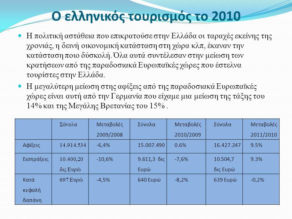 Ελλάδα και ανταγωνιστές 2010