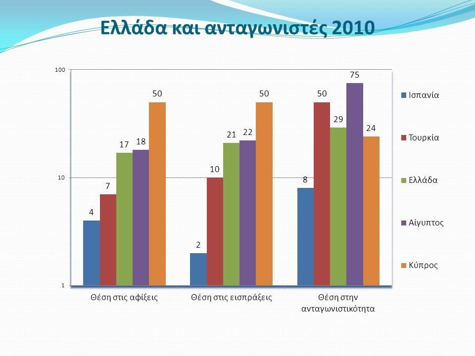 Η ανάκαμψη του 2011 Τουριστική κίνηση 2012 Το ποσοστό συμμετοχής του τομέα στο ΑΕΠ ανήλθε σε 16,5% Η απασχόληση αγγίζει το 18,4%.