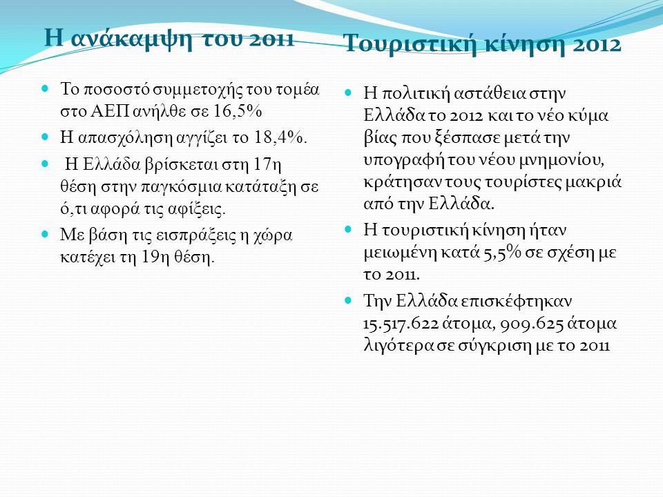 Τουριστικές Αφίξεις 2011-2012 (εκατ.) Τουριστικές αφίξεις σε Ελλάδα και Ανταγωνιστές (σε εκατ.), 2011-2012