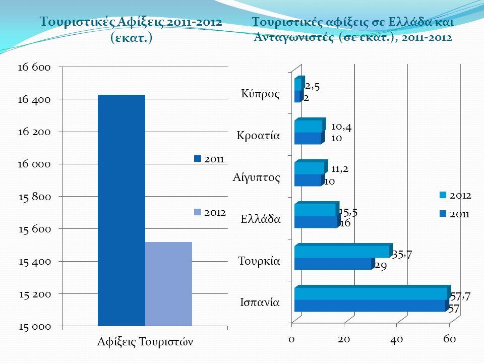 Συγκριτική παρουσίαση μεταβολής των διεθνών αφίξεων 2012/11 και 2013/12