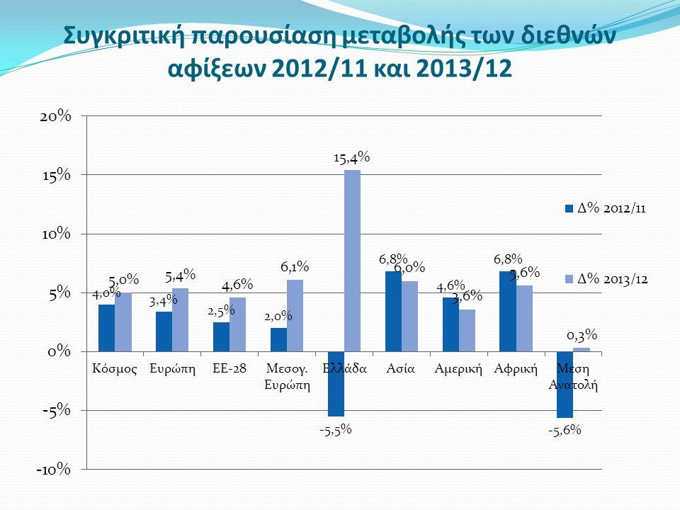 Ταξιδιωτικές εισπράξεις στην Ελλάδα κατά λόγο ταξιδιού, 2010/2013 Ταξιδιωτική δαπάνη μη κατοίκων στην Ελλάδα Έτος Δαπάνη ανά ταξίδι (Ευρώ) Δαπάνη ανά διανυκτέρευση Μέση διάρκεια παραμονής 20089,6 20099,5 20109,3 20119,2 20129,1 20138,9