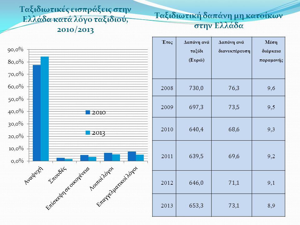 Οι προβλέψεις για το 2015 Οι πρώτες εκτιμήσεις του Συνδέσμου Ελληνικών Τουριστικών Επιχειρήσεων για το 2015 κινούνται με θετικό πρόσημο, θέτοντας ως στόχο τα 25 εκατ.