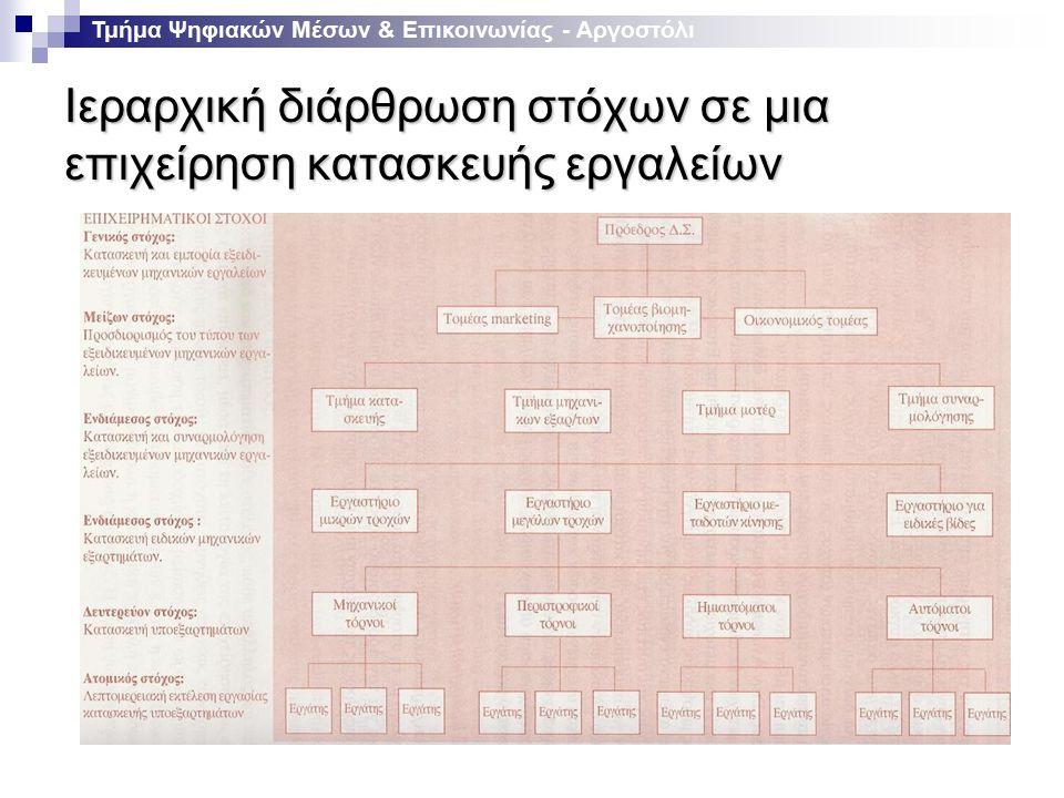 Ιεραρχική διάρθρωση στόχων σε μια επιχείρηση κατασκευής εργαλείων Τμήμα Ψηφιακών Μέσων & Επικοινωνίας - Αργοστόλι