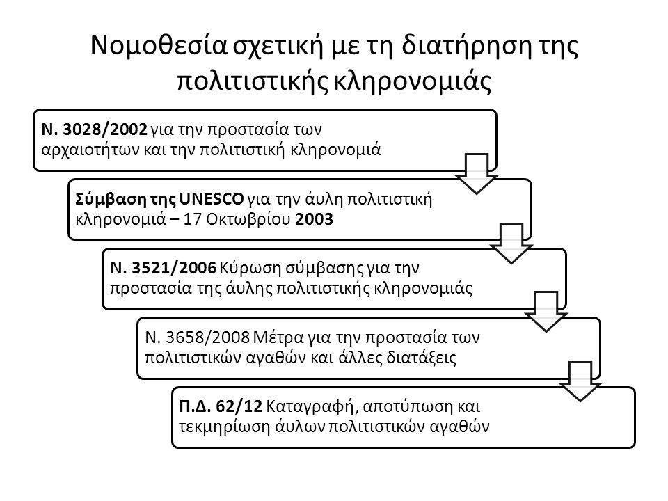 Νομοθεσία σχετική με τη διατήρηση της πολιτιστικής κληρονομιάς Ν.