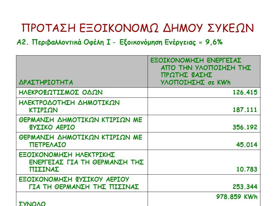ΠΡΟΤΑΣΗ ΕΞΟΙΚΟΝΟΜΩ ΔΗΜΟΥ ΣΥΚΕΩΝ Α2. Περιβαλλοντικά Οφέλη Ι - Εξοικονόμηση Ενέργειας = 9,6% ΔΡΑΣΤΗΡΙΟΤΗΤΑ ΕΞΟΙΚΟΝΟΜΗΣΗ ΕΝΕΡΓΕΙΑΣ ΑΠΌ ΤΗΝ ΥΛΟΠΟΙΗΣΗ ΤΗΣ