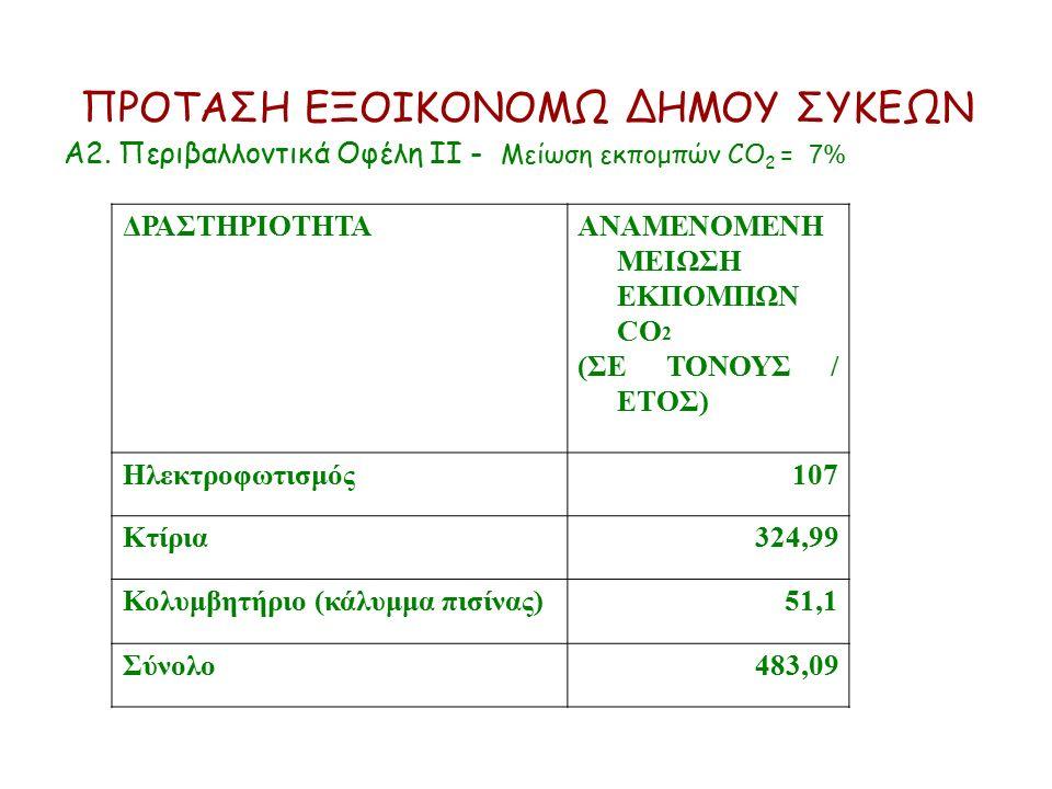 ΠΡΟΤΑΣΗ ΕΞΟΙΚΟΝΟΜΩ ΔΗΜΟΥ ΣΥΚΕΩΝ Α2. Περιβαλλοντικά Οφέλη ΙΙ - Μείωση εκπομπών CO 2 = 7% ΔΡΑΣΤΗΡΙΟΤΗΤΑΑΝΑΜΕΝΟΜΕΝΗ ΜΕΙΩΣΗ ΕΚΠΟΜΠΩΝ CO 2 (ΣΕ ΤΟΝΟΥΣ / ΕΤΟ