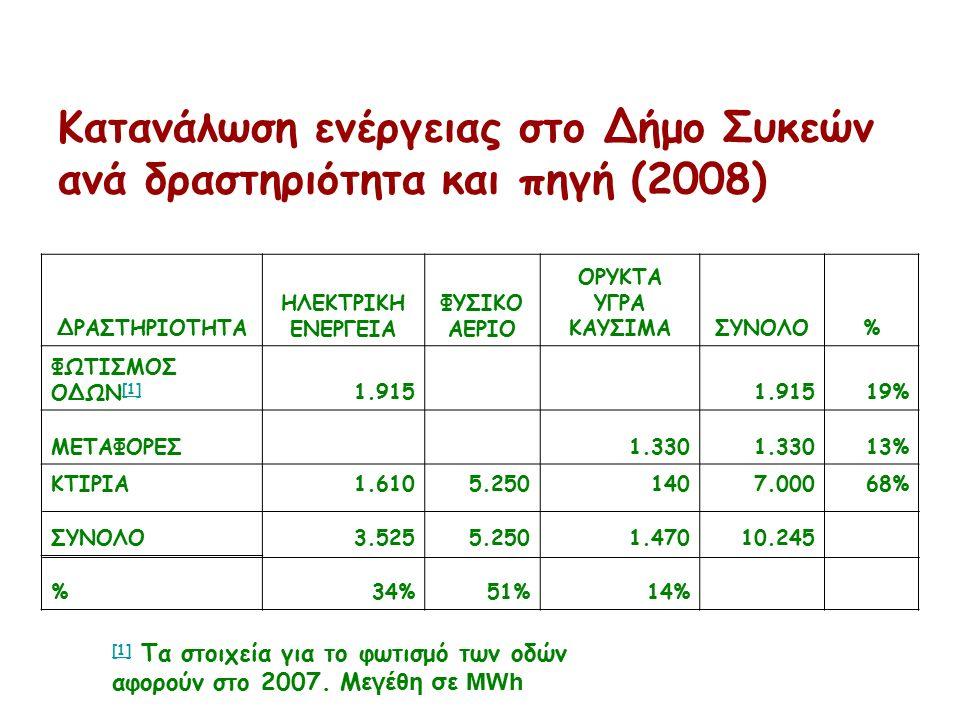 Κατανάλωση ενέργειας στο Δήμο Συκεών ανά δραστηριότητα και πηγή (2008) ΔΡΑΣΤΗΡΙΟΤΗΤΑ ΗΛΕΚΤΡΙΚΗ ΕΝΕΡΓΕΙΑ ΦΥΣΙΚΟ ΑΕΡΙΟ ΟΡΥΚΤΑ ΥΓΡΑ ΚΑΥΣΙΜΑΣΥΝΟΛΟ% ΦΩΤΙΣΜΟΣ ΟΔΩΝ [1] [1] 1.915 19% ΜΕΤΑΦΟΡΕΣ1.330 13% ΚΤΙΡΙΑ1.6105.2501407.00068% ΣΥΝΟΛΟ3.5255.2501.47010.245 %34%51%14% [1] [1] Τα στοιχεία για το φωτισμό των οδών αφορούν στο 2007.