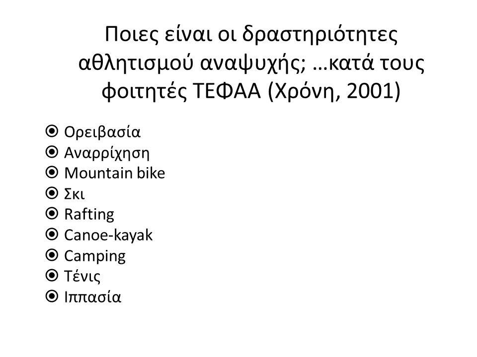 Ποιες είναι οι δραστηριότητες αθλητισμού αναψυχής; …κατά τους φοιτητές ΤΕΦΑΑ (Χρόνη, 2001)  Ορειβασία  Αναρρίχηση  Mountain bike  Σκι  Rafting  Canoe-kayak  Camping  Τένις  Ιππασία