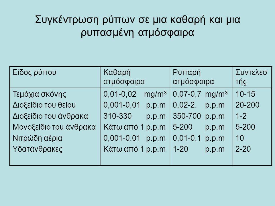 Συγκέντρωση ρύπων σε μια καθαρή και μια ρυπασμένη ατμόσφαιρα Είδος ρύπουΚαθαρή ατμόσφαιρα Ρυπαρή ατμόσφαιρα Συντελεσ τής Τεμάχια σκόνης Διοξείδιο του θείου Διοξείδιο του άνθρακα Μονοξείδιο του άνθρακα Νιτρώδη αέρια Υδατάνθρακες 0,01-0,02 mg/m 3 0,001-0,01 p.p.m 310-330 p.p.m Κάτω από 1 p.p.m 0,001-0,01 p.p.m Κάτω από 1 p.p.m 0,07-0,7 mg/m 3 0,02-2.