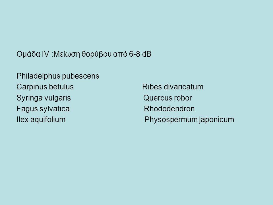 Ομάδα ΙV :Μείωση θορύβου από 6-8 dB Philadelphus pubescens Carpinus betulus Ribes divaricatum Syringa vulgaris Quercus robor Fagus sylvatica Rhododendron Ilex aquifolium Physospermum japonicum