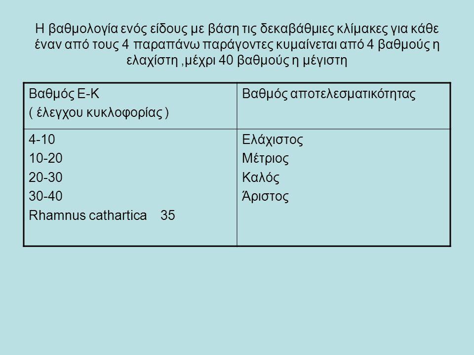 Η βαθμολογία ενός είδους με βάση τις δεκαβάθμιες κλίμακες για κάθε έναν από τους 4 παραπάνω παράγοντες κυμαίνεται από 4 βαθμούς η ελαχίστη,μέχρι 40 βαθμούς η μέγιστη Βαθμός Ε-Κ ( έλεγχου κυκλοφορίας ) Βαθμός αποτελεσματικότητας 4-10 10-20 20-30 30-40 Rhamnus cathartica 35 Ελάχιστος Μέτριος Καλός Άριστος