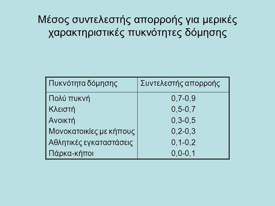 Μέσος συντελεστής απορροής για μερικές χαρακτηριστικές πυκνότητες δόμησης Πυκνότητα δόμησηςΣυντελεστής απορροής Πολύ πυκνή Κλειστή Ανοικτή Μονοκατοικίες με κήπους Αθλητικές εγκαταστάσεις Πάρκα-κήποι 0,7-0,9 0,5-0,7 0,3-0,5 0,2-0,3 0,1-0,2 0,0-0,1