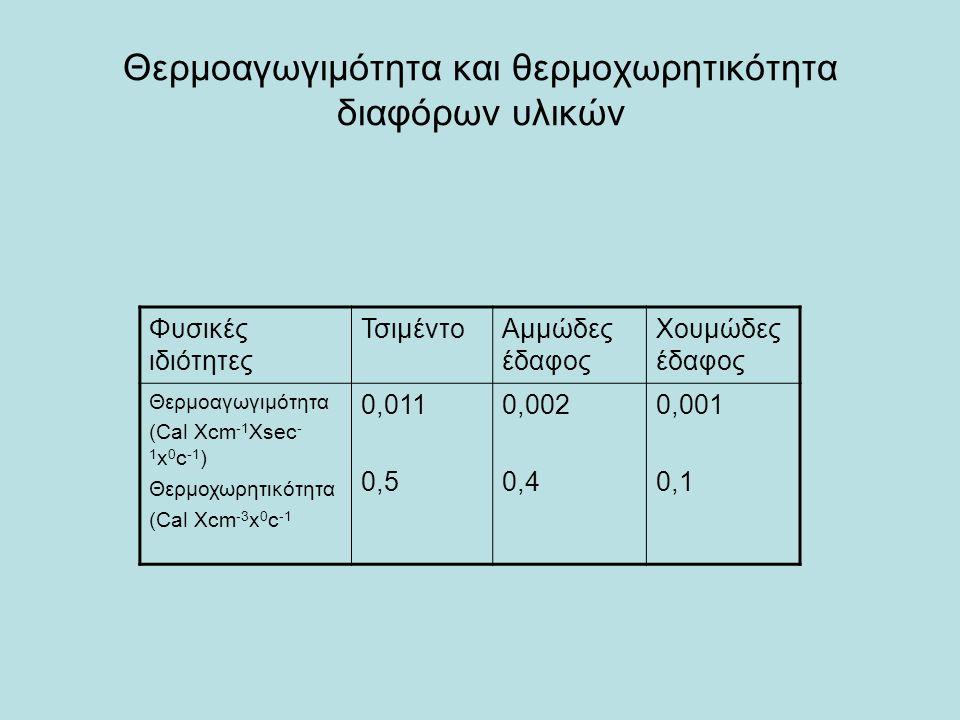 Θερμοαγωγιμότητα και θερμοχωρητικότητα διαφόρων υλικών Φυσικές ιδιότητες ΤσιμέντοΑμμώδες έδαφος Χουμώδες έδαφος Θερμοαγωγιμότητα (Cal Xcm -1 Xsec - 1 x 0 c -1 ) Θερμοχωρητικότητα (Cal Xcm -3 x 0 c -1 0,011 0,5 0,002 0,4 0,001 0,1