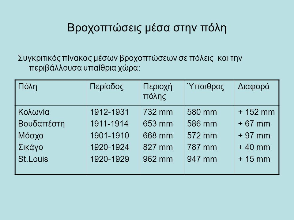 Βροχοπτώσεις μέσα στην πόλη Συγκριτικός πίνακας μέσων βροχοπτώσεων σε πόλεις και την περιβάλλουσα υπαίθρια χώρα: ΠόληΠερίοδοςΠεριοχή πόλης ΎπαιθροςΔιαφορά Κολωνία Βουδαπέστη Μόσχα Σικάγο St.Louis 1912-1931 1911-1914 1901-1910 1920-1924 1920-1929 732 mm 653 mm 668 mm 827 mm 962 mm 580 mm 586 mm 572 mm 787 mm 947 mm + 152 mm + 67 mm + 97 mm + 40 mm + 15 mm
