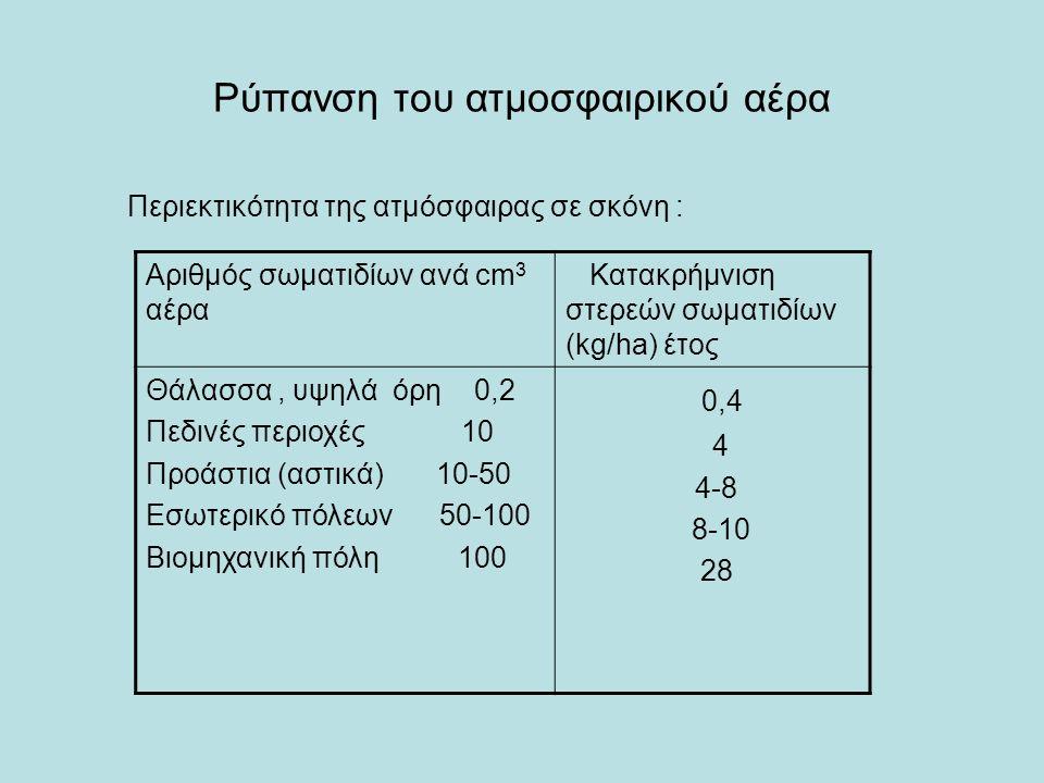 Ρύπανση του ατμοσφαιρικού αέρα Περιεκτικότητα της ατμόσφαιρας σε σκόνη : Αριθμός σωματιδίων ανά cm 3 αέρα Κατακρήμνιση στερεών σωματιδίων (kg/ha) έτος Θάλασσα, υψηλά όρη 0,2 Πεδινές περιοχές 10 Προάστια (αστικά) 10-50 Εσωτερικό πόλεων 50-100 Βιομηχανική πόλη 100 0,4 4 4-8 8-10 28