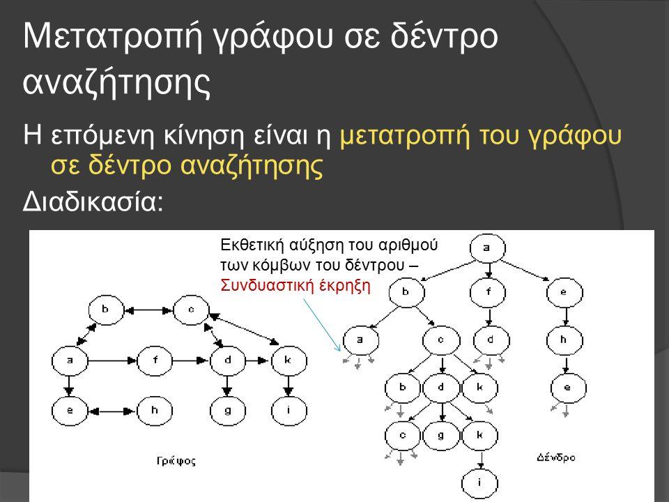 Μετατροπή γράφου σε δέντρο αναζήτησης Η επόμενη κίνηση είναι η μετατροπή του γράφου σε δέντρο αναζήτησης Διαδικασία: Εκθετική αύξηση του αριθμού των κ