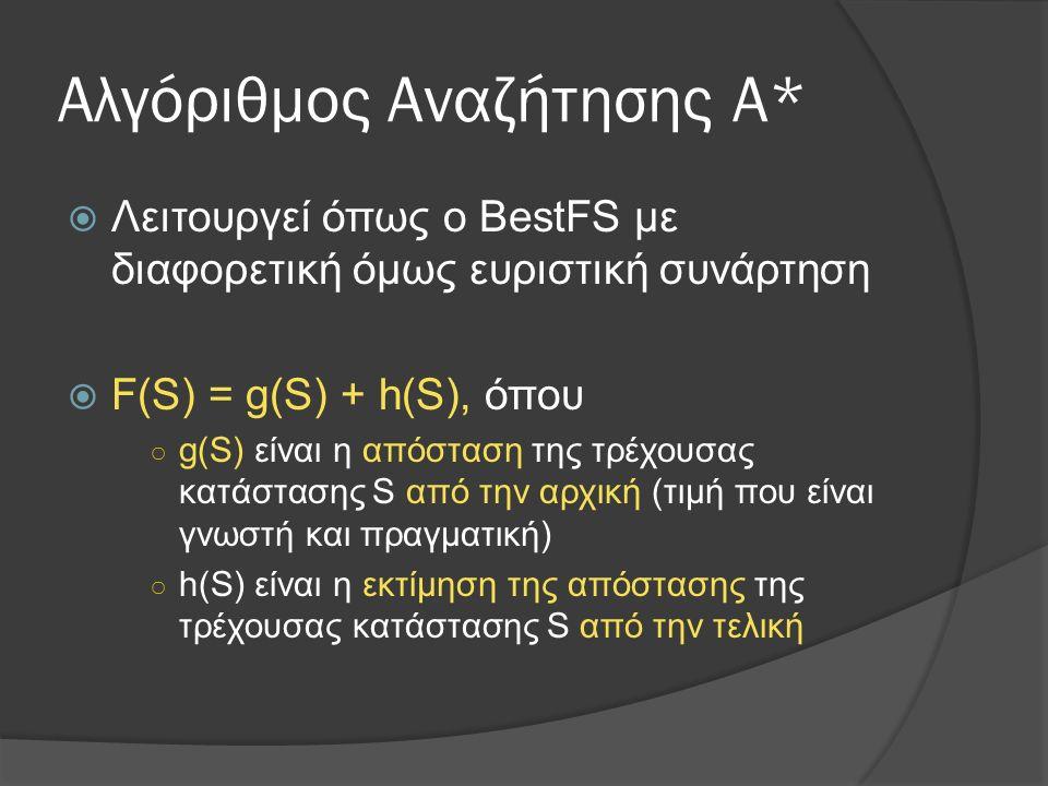 Αλγόριθμος Αναζήτησης Α*  Λειτουργεί όπως ο BestFS με διαφορετική όμως ευριστική συνάρτηση  F(S) = g(S) + h(S), όπου ○ g(S) είναι η απόσταση της τρέχουσας κατάστασης S από την αρχική (τιμή που είναι γνωστή και πραγματική) ○ h(S) είναι η εκτίμηση της απόστασης της τρέχουσας κατάστασης S από την τελική