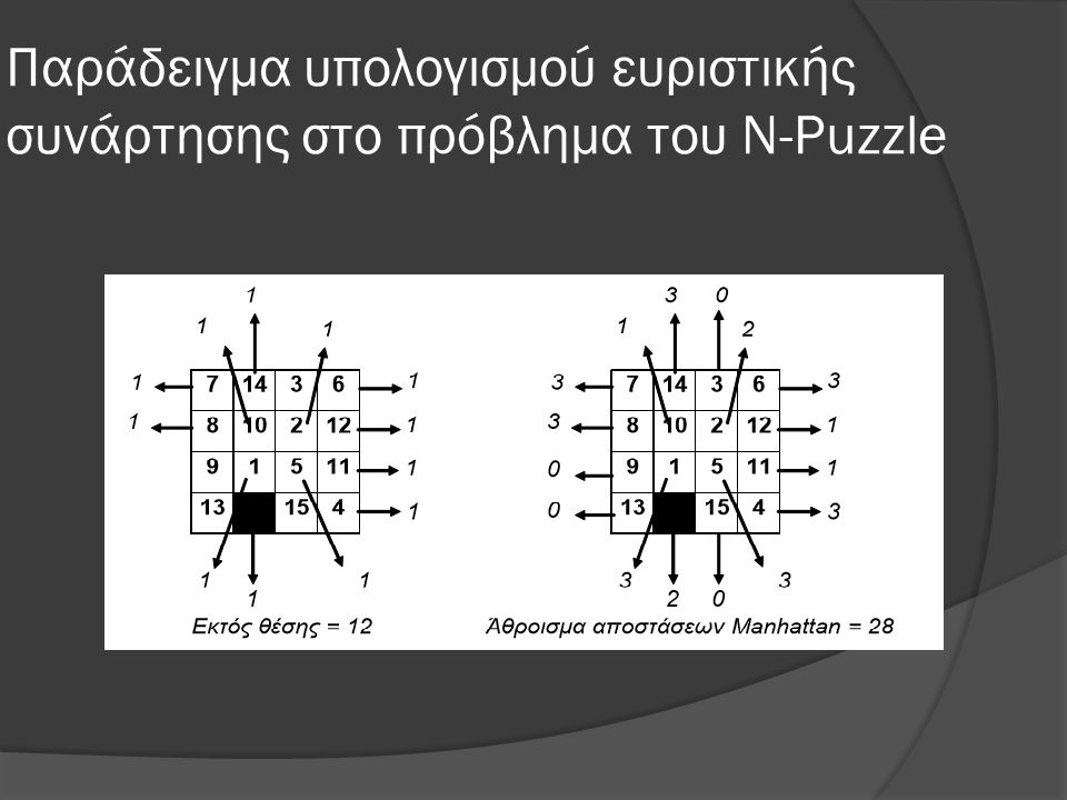 Παράδειγμα υπολογισμού ευριστικής συνάρτησης στο πρόβλημα του N-Puzzle